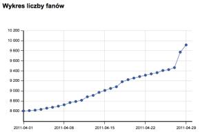Facead_-_statistics